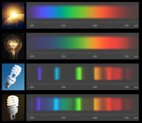 Спектр различных ламп